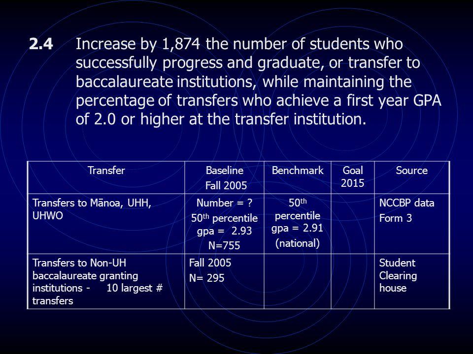 TransferBaseline Fall 2005 BenchmarkGoal 2015 Source Transfers to Mānoa, UHH, UHWO Number = .