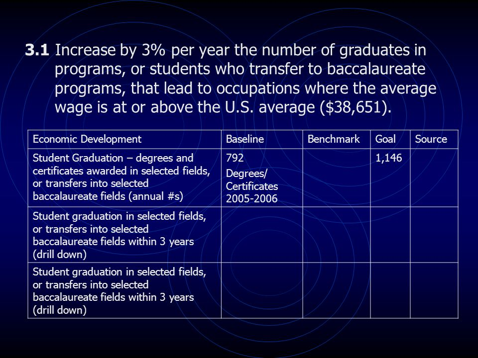 3.1 Increase by 3% per year the number of graduates in programs, or students who transfer to baccalaureate programs, that lead to occupations where th