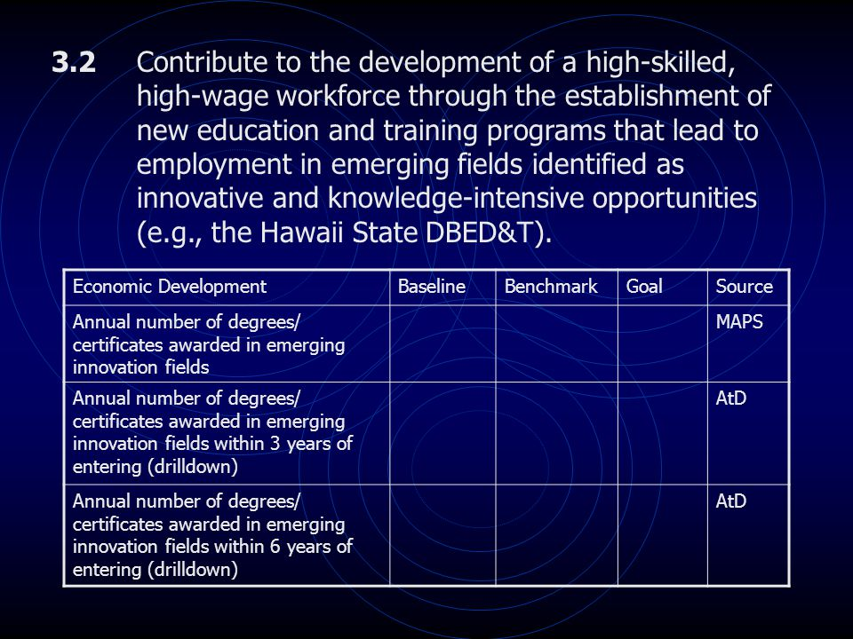 3.2Contribute to the development of a high-skilled, high-wage workforce through the establishment of new education and training programs that lead to