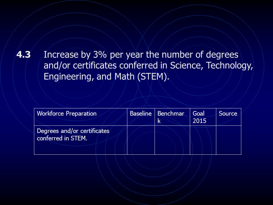 4.3 Increase by 3% per year the number of degrees and/or certificates conferred in Science, Technology, Engineering, and Math (STEM). Workforce Prepar