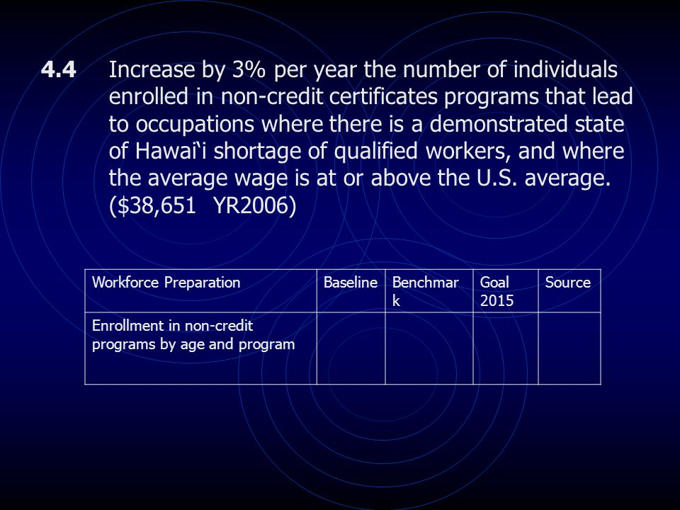 4.4 Increase by 3% per year the number of individuals enrolled in non-credit certificates programs that lead to occupations where there is a demonstra