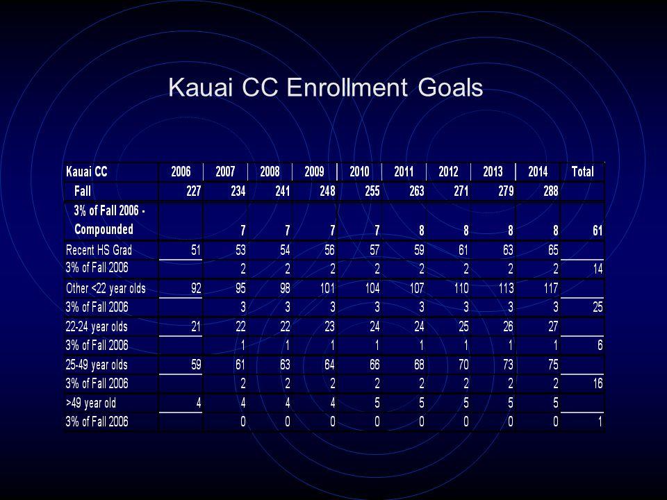 Kauai CC Enrollment Goals