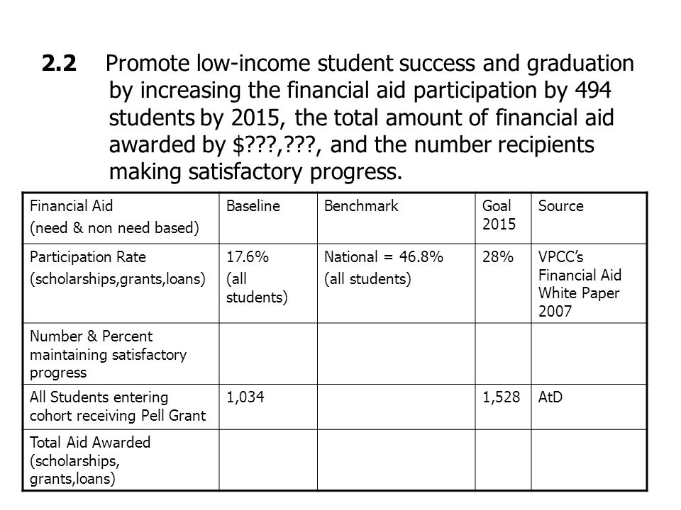 2.2 Promote low-income student success and graduation by increasing the financial aid participation by 494 students by 2015, the total amount of financial aid awarded by $ , , and the number recipients making satisfactory progress.