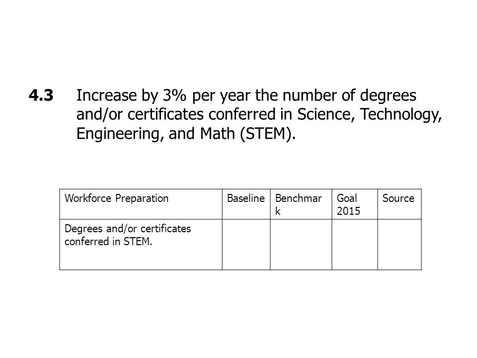 4.3 Increase by 3% per year the number of degrees and/or certificates conferred in Science, Technology, Engineering, and Math (STEM).
