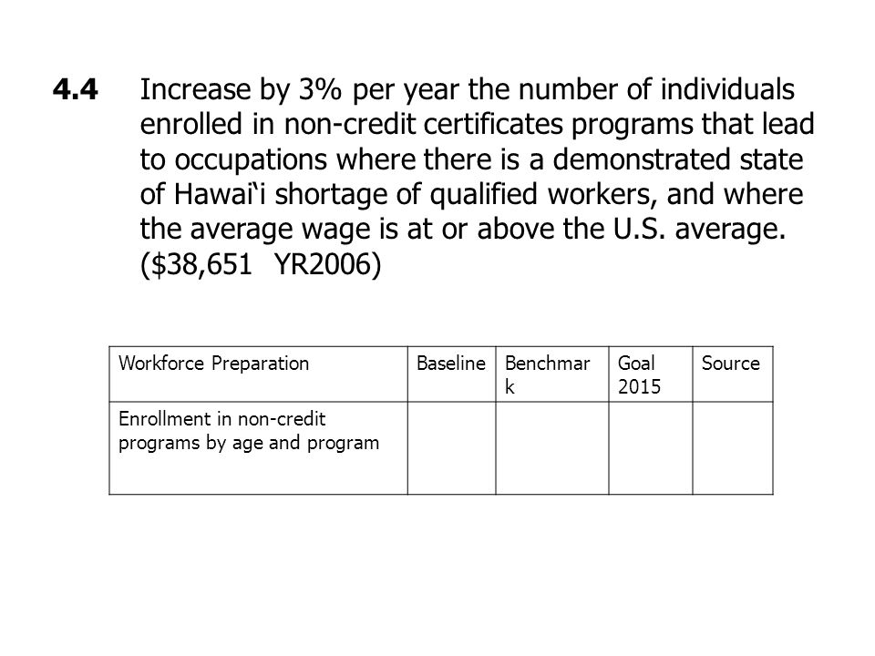 4.4 Increase by 3% per year the number of individuals enrolled in non-credit certificates programs that lead to occupations where there is a demonstrated state of Hawai'i shortage of qualified workers, and where the average wage is at or above the U.S.