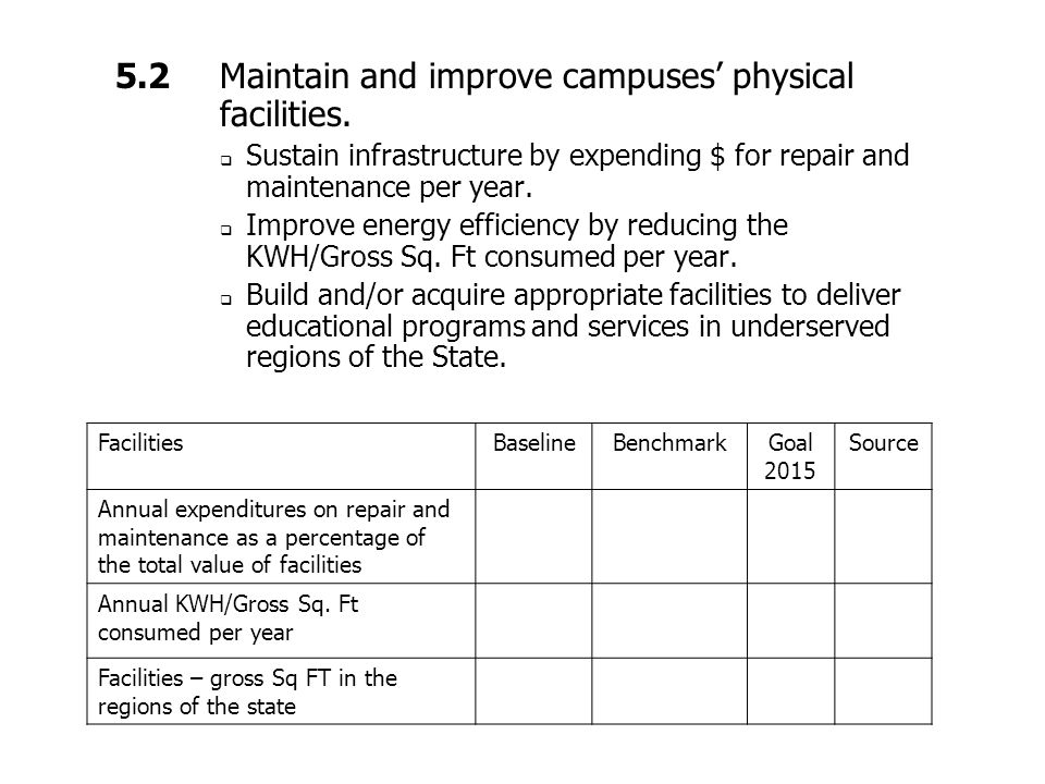 5.2 Maintain and improve campuses' physical facilities.