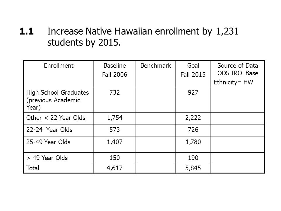 1.1 Increase Native Hawaiian enrollment by 1,231 students by 2015.