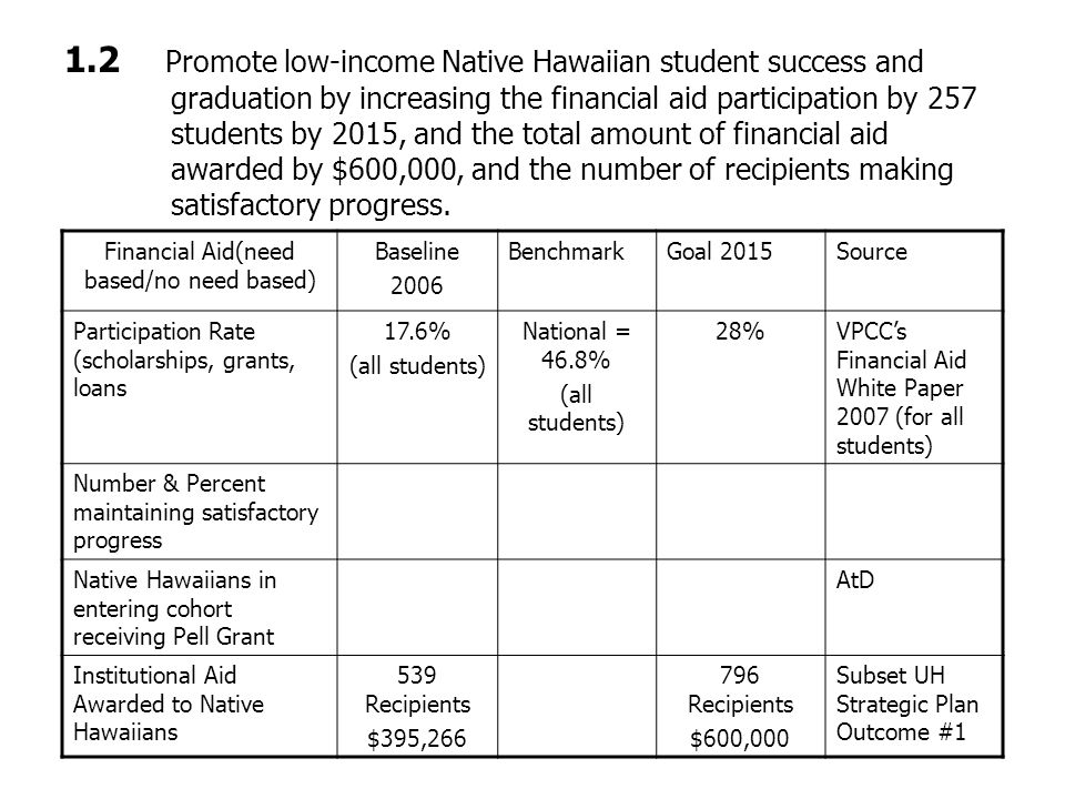 1.3 Increase the number and percent (to 80%) of Native Hawaiian students who, if assigned to a developmental intervention, successfully complete that sequence and move on to college level instruction.