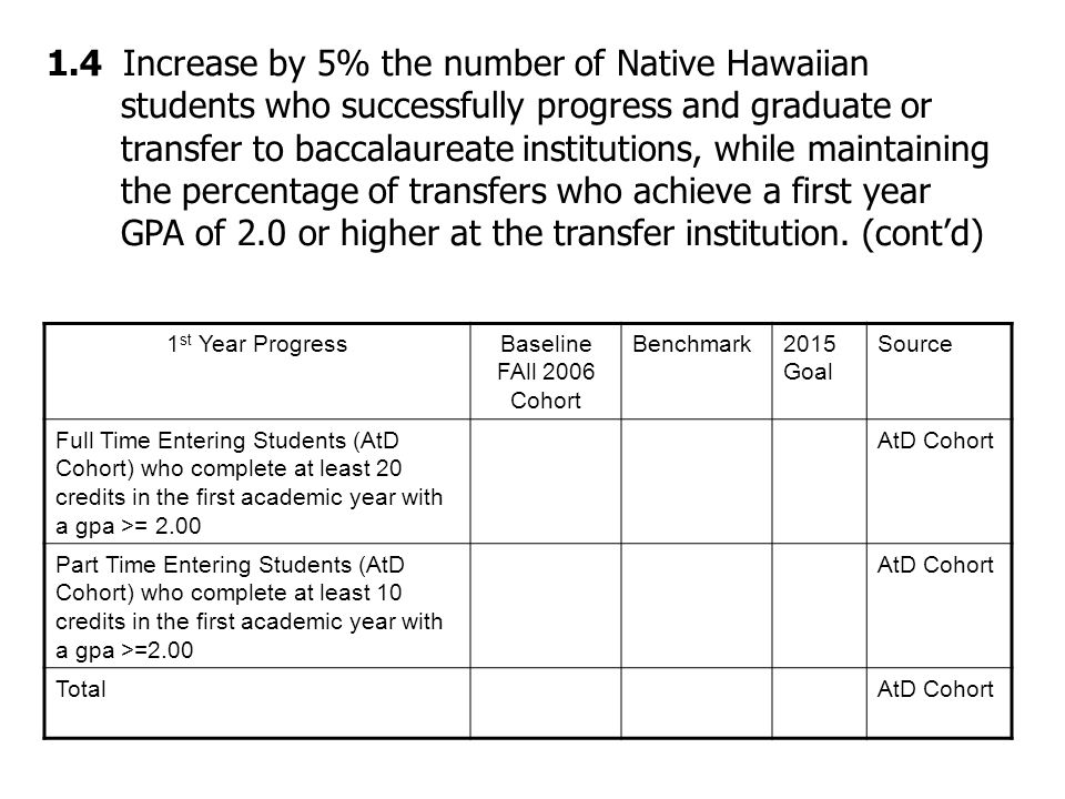 1.4 Increase by 5% the number of Native Hawaiian students who successfully progress and graduate or transfer to baccalaureate institutions, while maintaining the percentage of transfers who achieve a first year GPA of 2.0 or higher at the transfer institution.