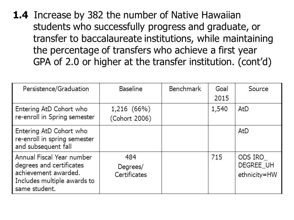 TransferBaselineBenchmarkGoal 2015 Source Transfers to Mānoa, UHH, UHWO Number average 1 st yr gpa Number = .