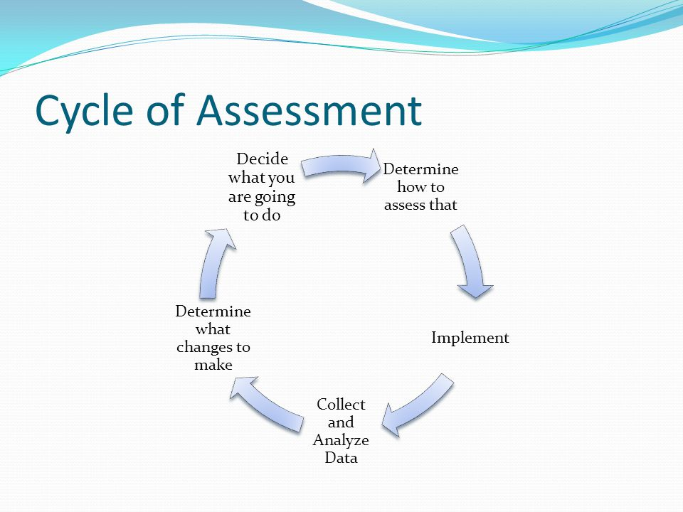 Cycle of Assessment Determine how to assess that Implement Collect and Analyze Data Determine what changes to make Decide what you are going to do
