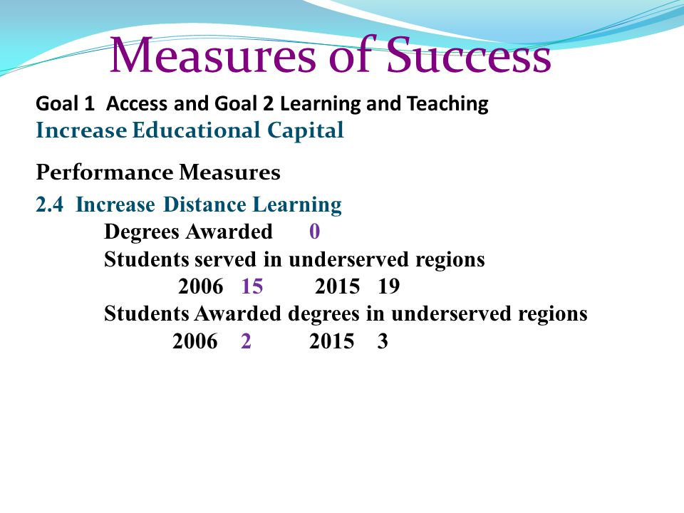 Measures of Success Goal 1 Access and Goal 2 Learning and Teaching Increase Educational Capital Performance Measures 2.4 Increase Distance Learning De