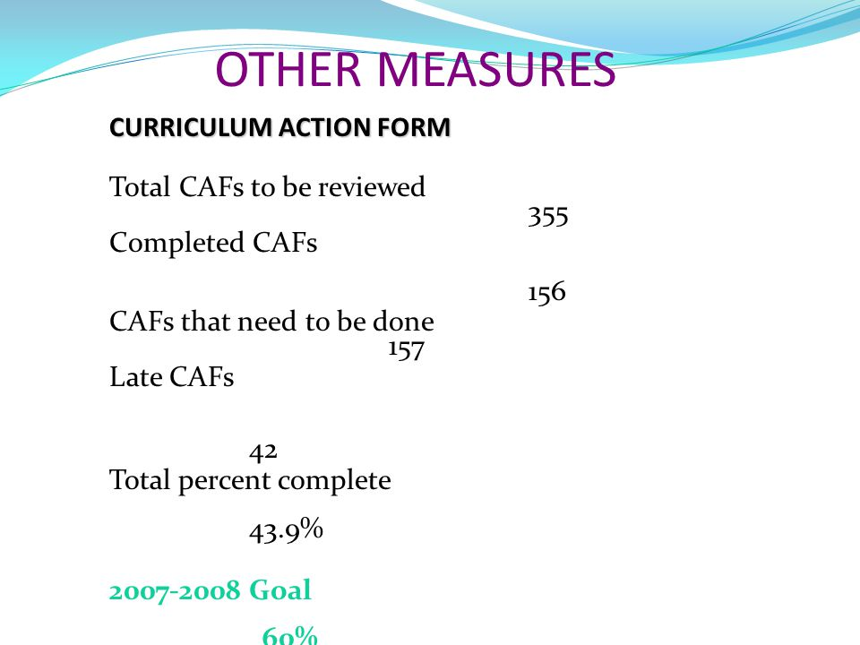 OTHER MEASURES CURRICULUM ACTION FORM Total CAFs to be reviewed 355 Completed CAFs 156 CAFs that need to be done 157 Late CAFs 42 Total percent comple