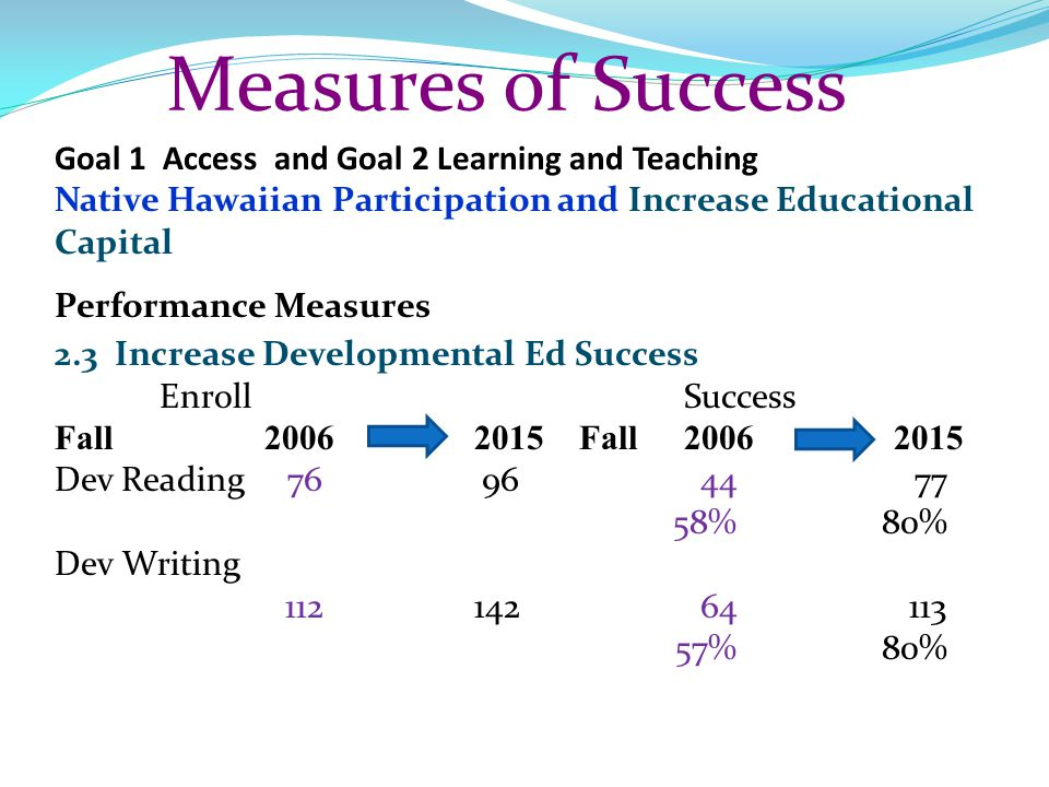 Measures of Success Goal 1 Access and Goal 2 Learning and Teaching Native Hawaiian Participation and Increase Educational Capital Performance Measures