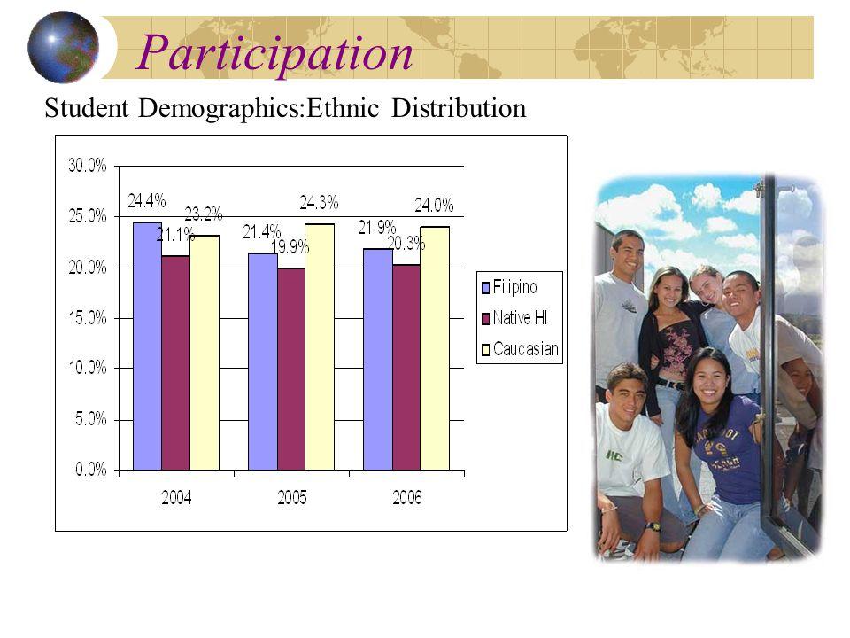 Participation Student Demographics:Ethnic Distribution
