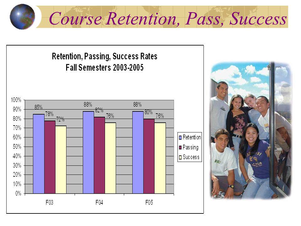 Course Retention, Pass, Success