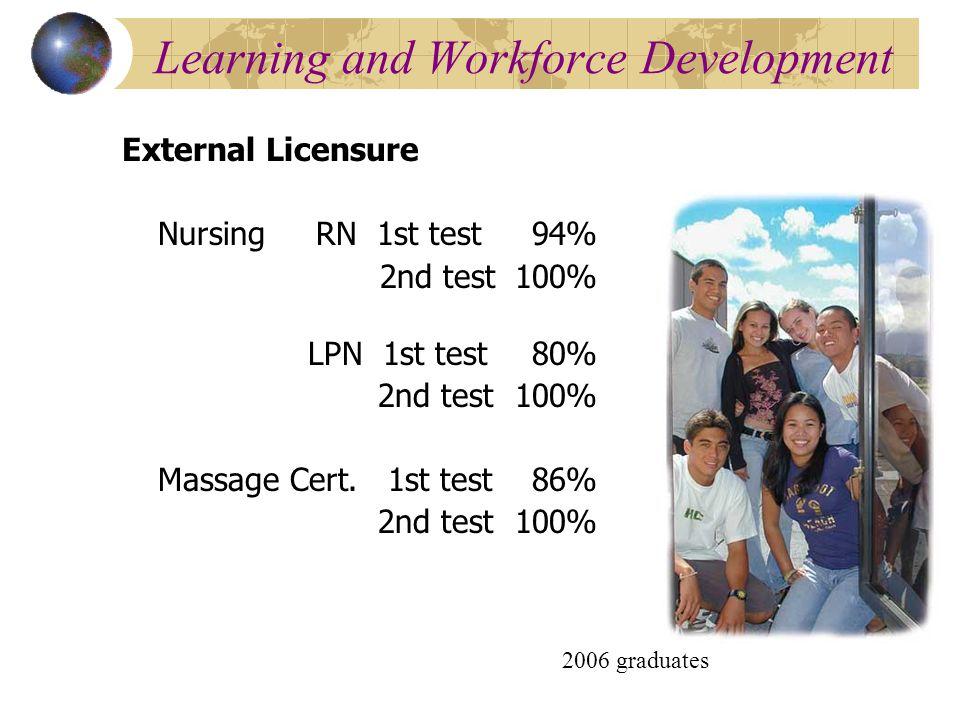 Learning and Workforce Development External Licensure Nursing RN 1st test 94% 2nd test 100% LPN 1st test 80% 2nd test 100% Massage Cert.