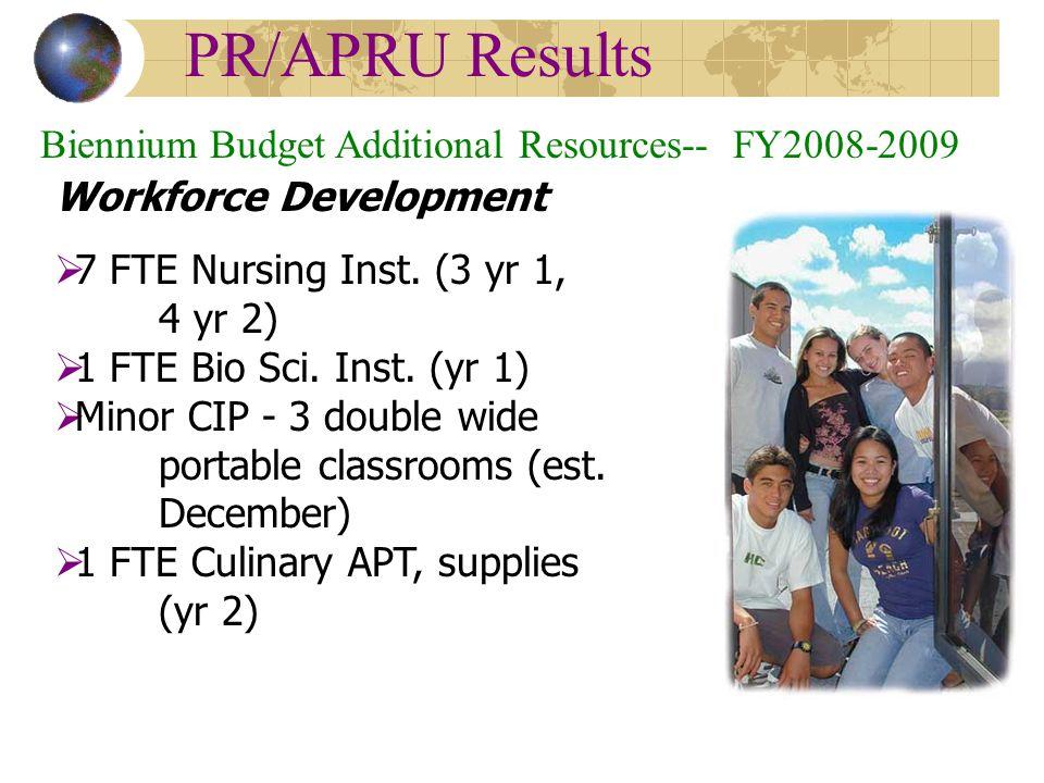 PR/APRU Results Biennium Budget Additional Resources-- FY2008-2009 Workforce Development  7 FTE Nursing Inst.