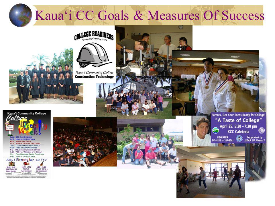 Kaua'i CC Goals & Measures Of Success