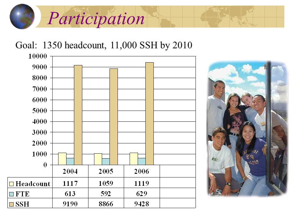 Participation Goal: 1350 headcount, 11,000 SSH by 2010