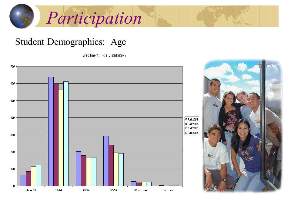 Participation Student Demographics: Age