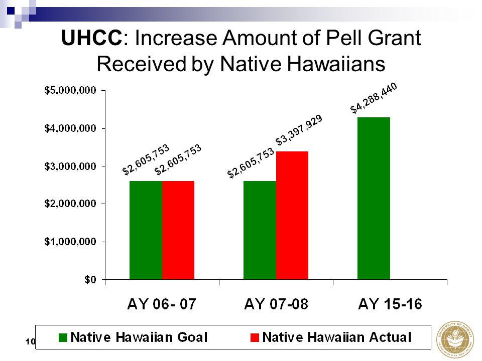 10 UHCC: Increase Amount of Pell Grant Received by Native Hawaiians