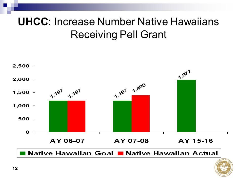 12 UHCC: Increase Number Native Hawaiians Receiving Pell Grant
