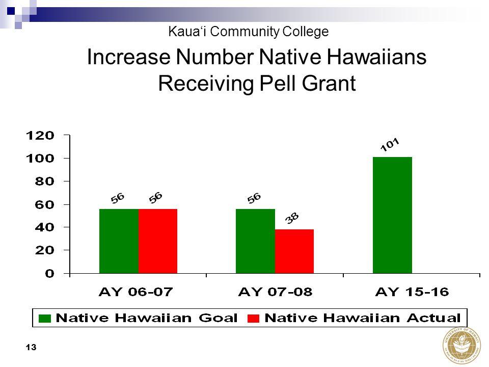 13 Increase Number Native Hawaiians Receiving Pell Grant Kaua'i Community College