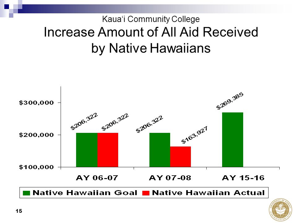 15 Increase Amount of All Aid Received by Native Hawaiians Kaua'i Community College