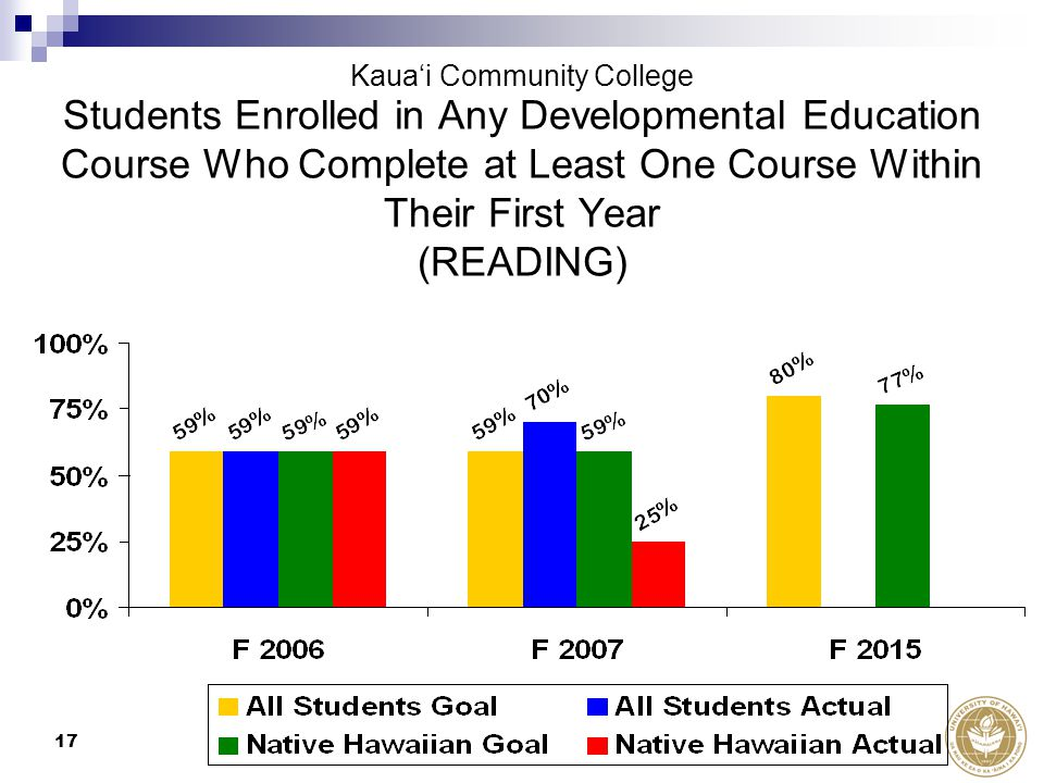 17 Kaua'i Community College Students Enrolled in Any Developmental Education Course Who Complete at Least One Course Within Their First Year (READING)