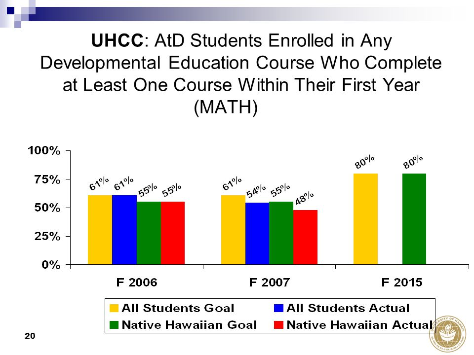 20 UHCC: AtD Students Enrolled in Any Developmental Education Course Who Complete at Least One Course Within Their First Year (MATH)