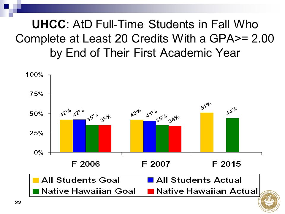 22 UHCC: AtD Full-Time Students in Fall Who Complete at Least 20 Credits With a GPA>= 2.00 by End of Their First Academic Year