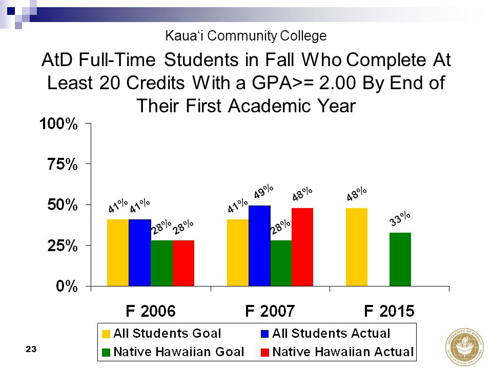 23 AtD Full-Time Students in Fall Who Complete At Least 20 Credits With a GPA>= 2.00 By End of Their First Academic Year Kaua'i Community College