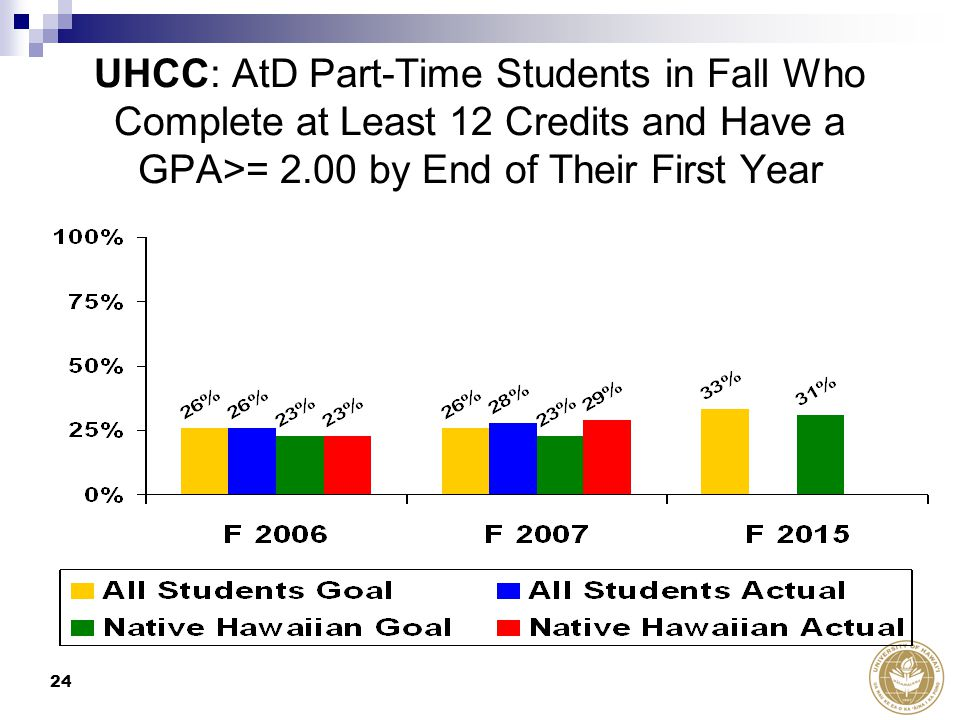 24 UHCC: AtD Part-Time Students in Fall Who Complete at Least 12 Credits and Have a GPA>= 2.00 by End of Their First Year