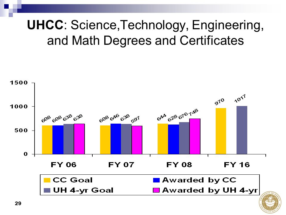 29 UHCC: Science,Technology, Engineering, and Math Degrees and Certificates