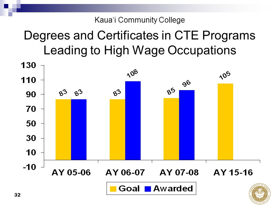 32 Degrees and Certificates in CTE Programs Leading to High Wage Occupations Kaua'i Community College
