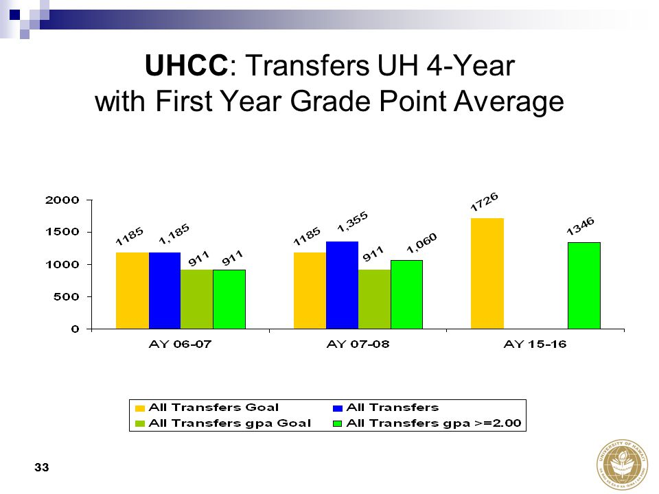 33 UHCC: Transfers UH 4-Year with First Year Grade Point Average