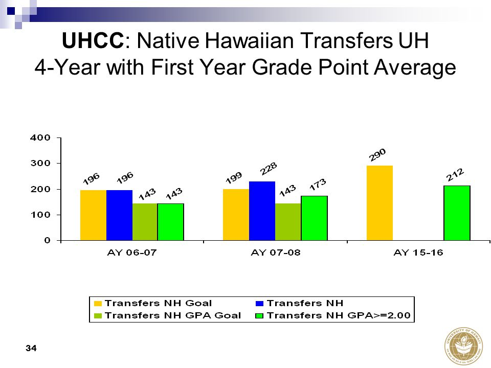 34 UHCC: Native Hawaiian Transfers UH 4-Year with First Year Grade Point Average