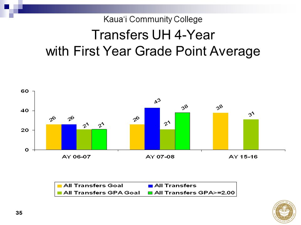 35 Transfers UH 4-Year with First Year Grade Point Average Kaua'i Community College
