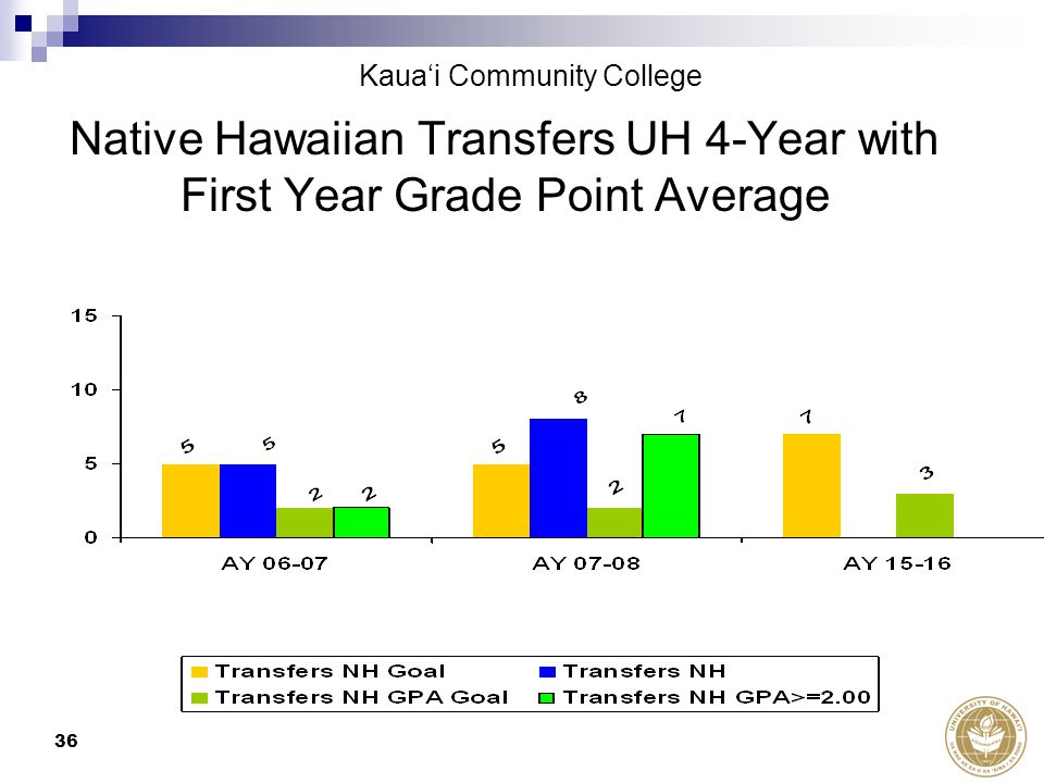 36 Native Hawaiian Transfers UH 4-Year with First Year Grade Point Average Kaua'i Community College
