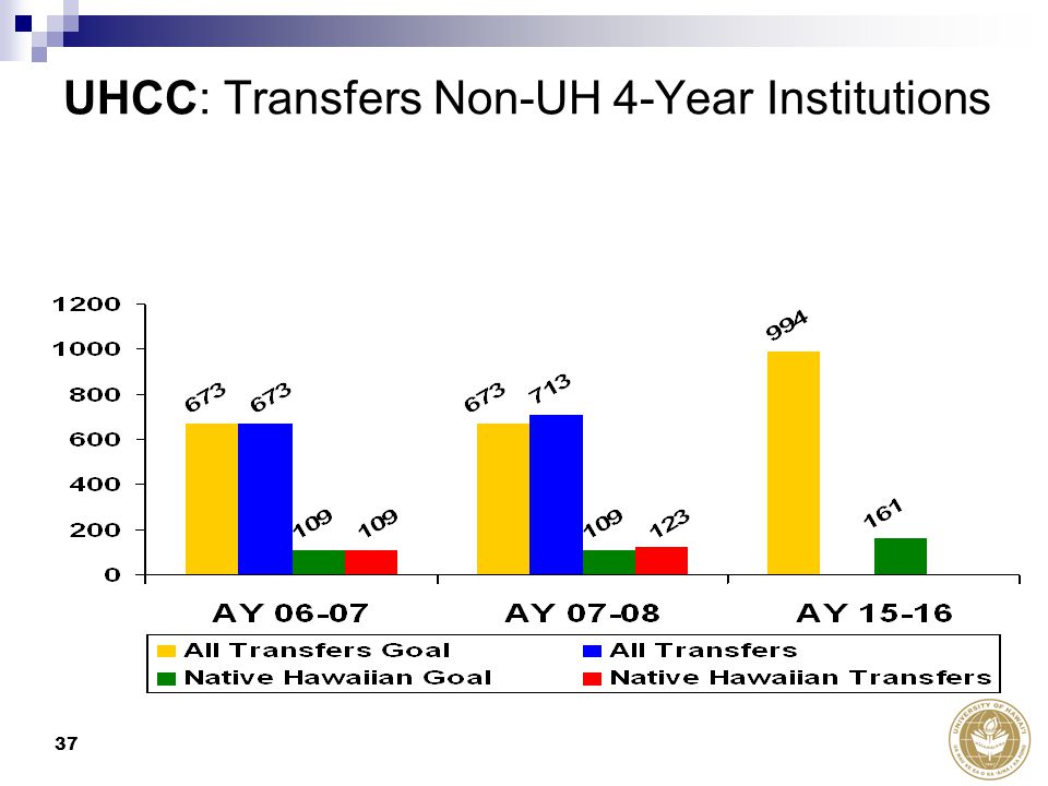 37 UHCC: Transfers Non-UH 4-Year Institutions