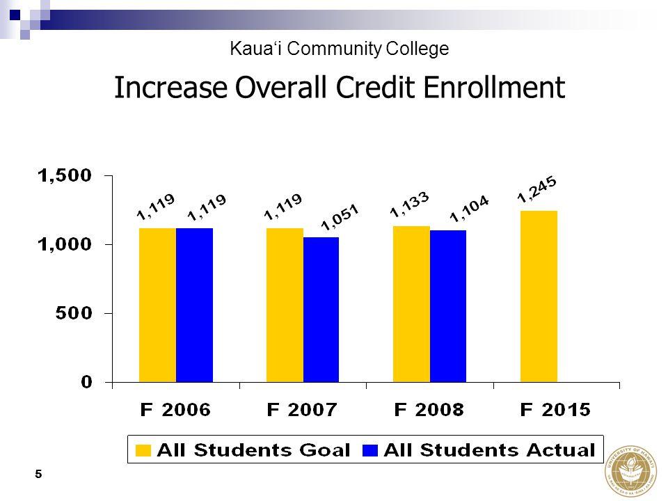 5 Increase Overall Credit Enrollment Kaua'i Community College