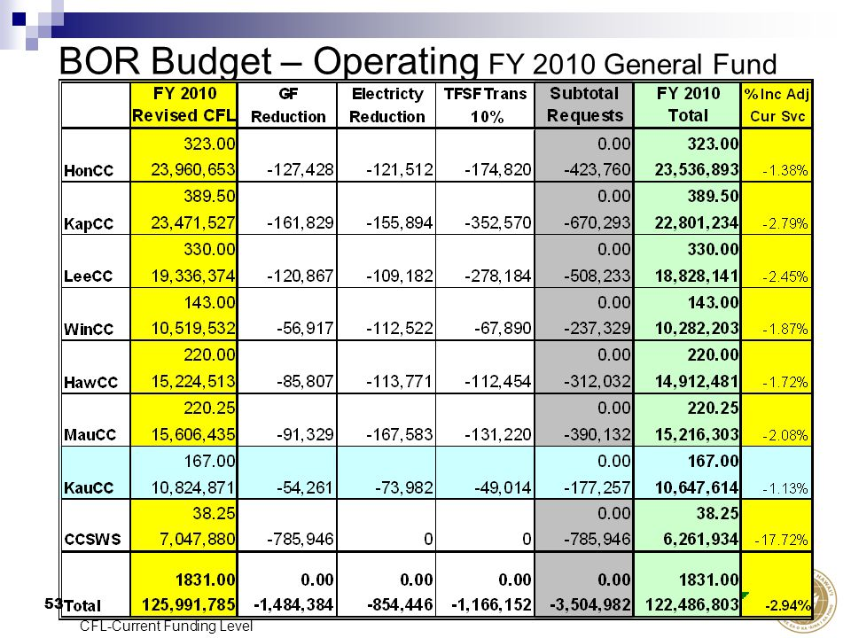 53 BOR Budget – Operating FY 2010 General Fund 53 CFL-Current Funding Level