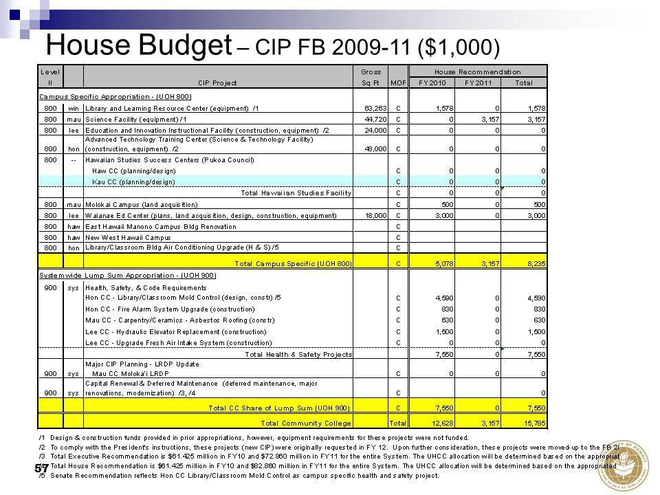 57 House Budget – CIP FB 2009-11 ($1,000)