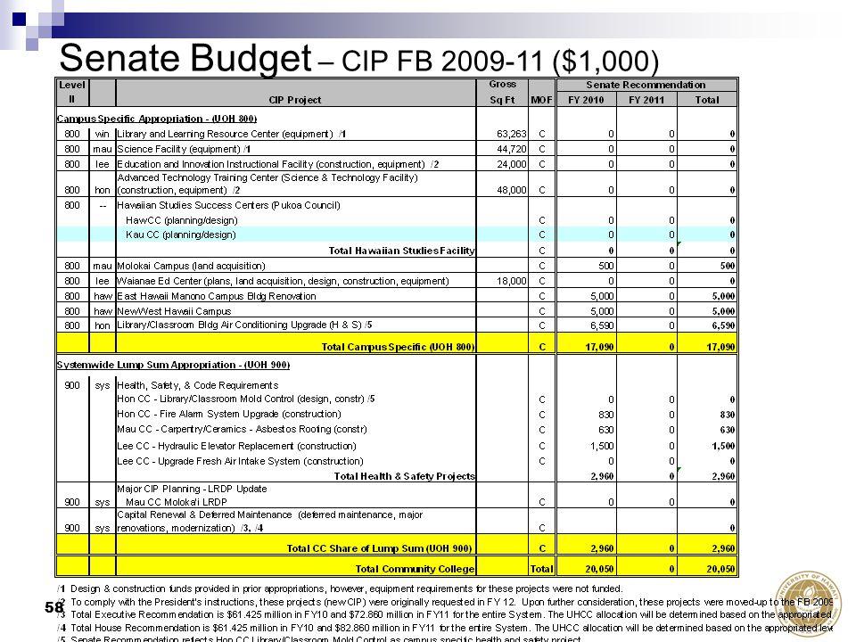 58 Senate Budget – CIP FB 2009-11 ($1,000)