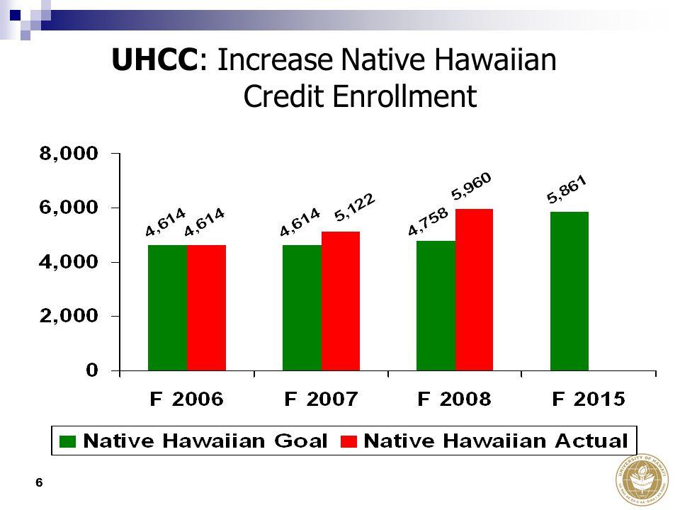 6 UHCC: Increase Native Hawaiian Credit Enrollment