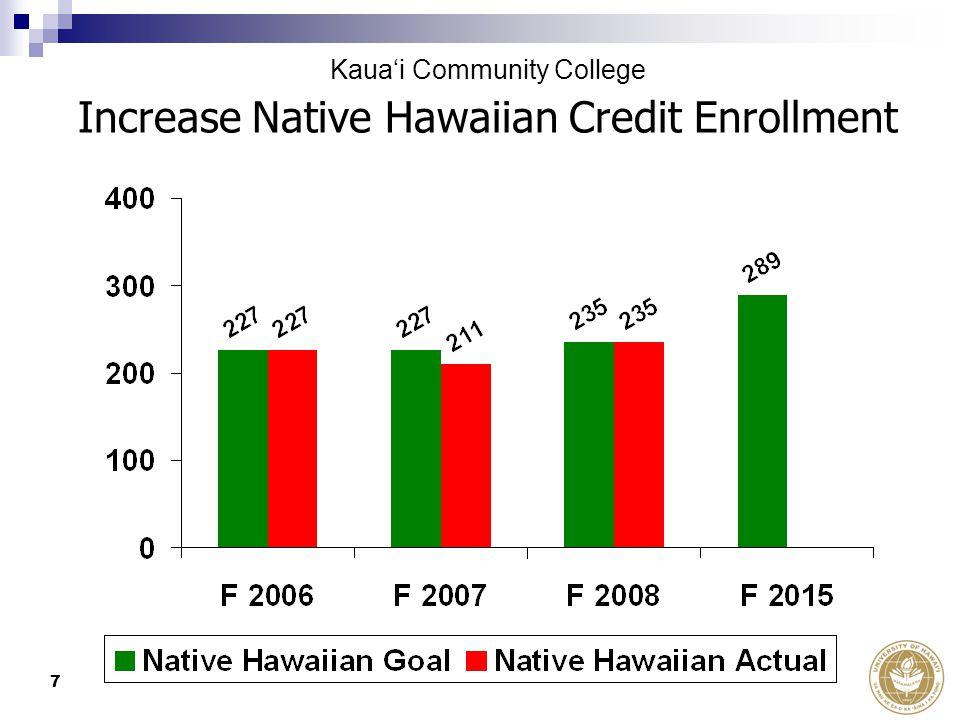 7 Increase Native Hawaiian Credit Enrollment Kaua'i Community College