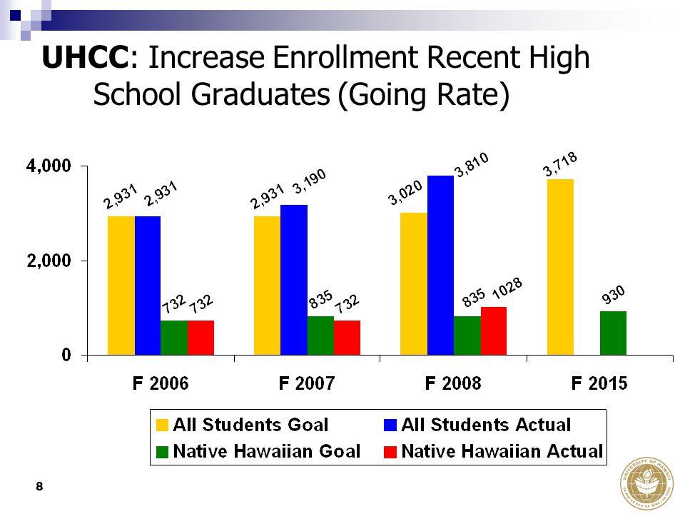 8 UHCC: Increase Enrollment Recent High School Graduates (Going Rate)