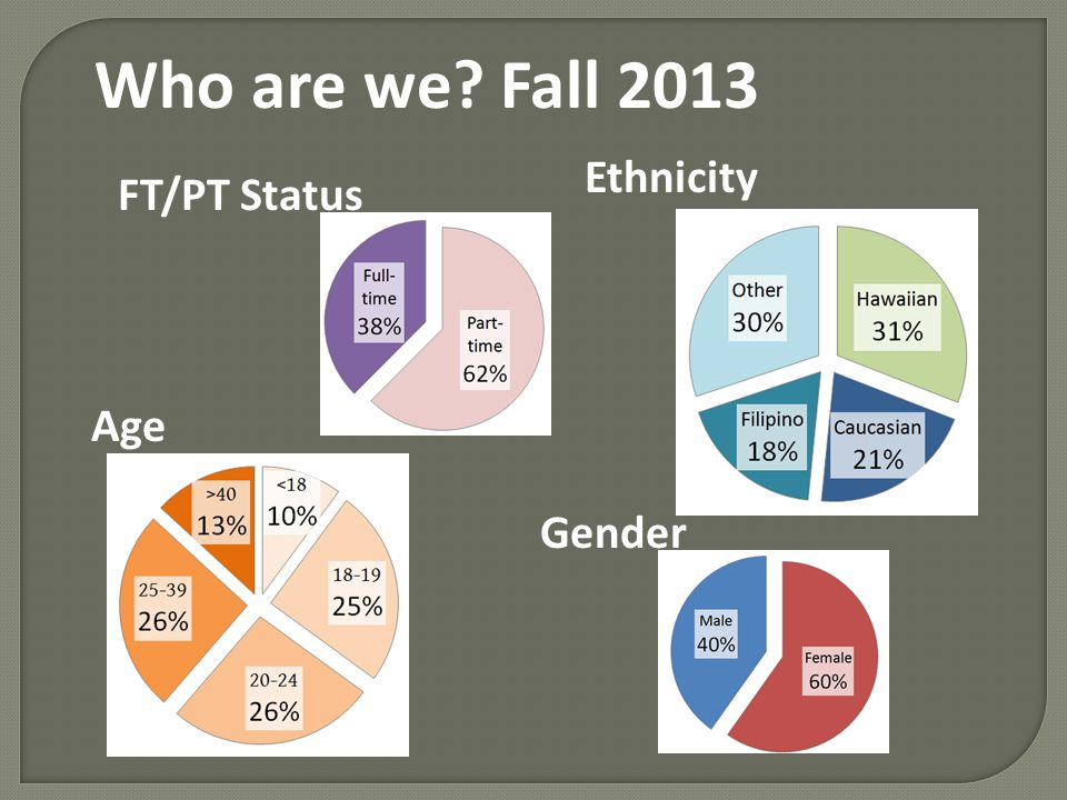 Gender Age Who are we Fall 2013 FT/PT Status Ethnicity
