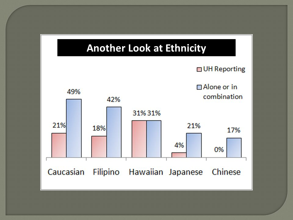 Another Look at Ethnicity